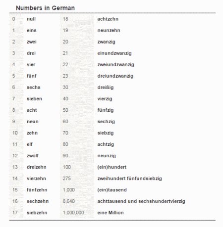 39 Best Free Websites To Learn German Language