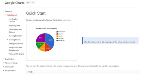 Best Free Online Infographic Maker
