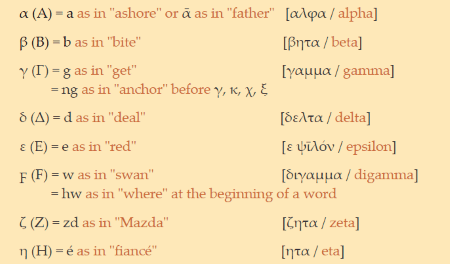 18 best free websites to learn greek language online ancient greek online m4hsunfo