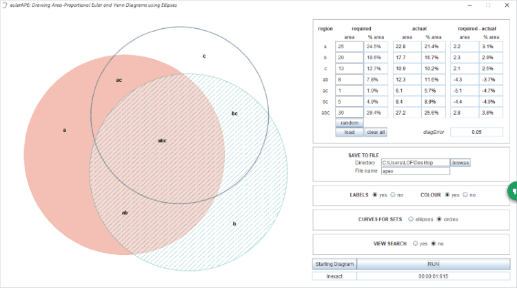 10 Best Free Venn Diagram Maker For Windows  U2013 List Of Freeware