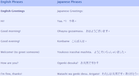 35 best free websites to learn japanese online linguanaut offers free course in japanese language the course includes 11 lessons in japanese all supported by audio playback m4hsunfo